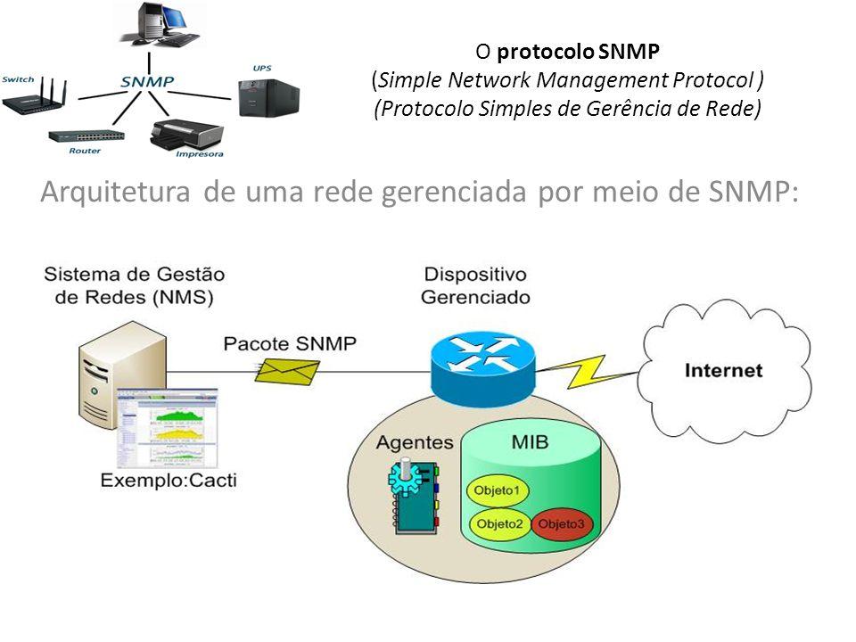 O protocolo SNMP (Simple Network Management Protocol ) (Protocolo Simples de Gerência de Rede) Arquitetura de uma rede gerenciada por meio de SNMP:
