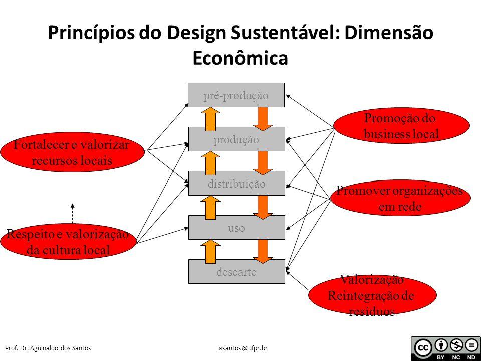 Prof. Dr. Aguinaldo dos Santosasantos@ufpr.br Princípios do Design Sustentável: Dimensão Ambiental pré-produção produção distribuição uso descarte Esc