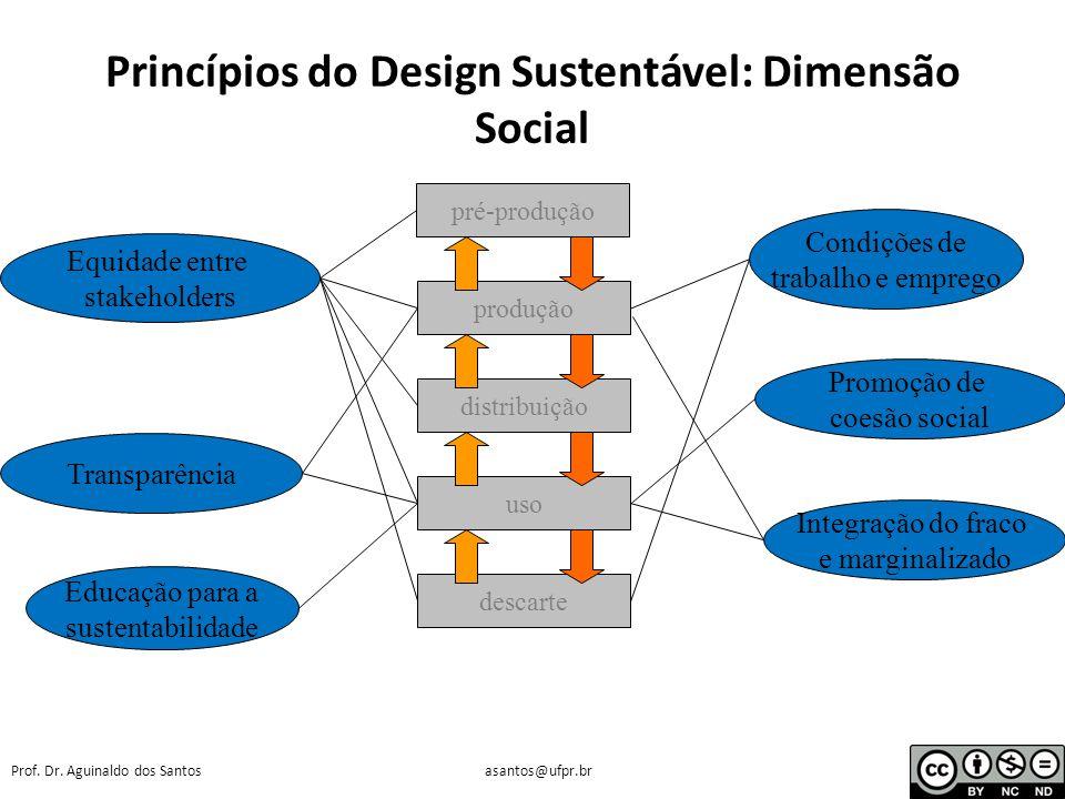 Prof. Dr. Aguinaldo dos Santosasantos@ufpr.br Princípios do Design Sustentável: Dimensão Econômica pré-produção produção distribuição uso descarte Val