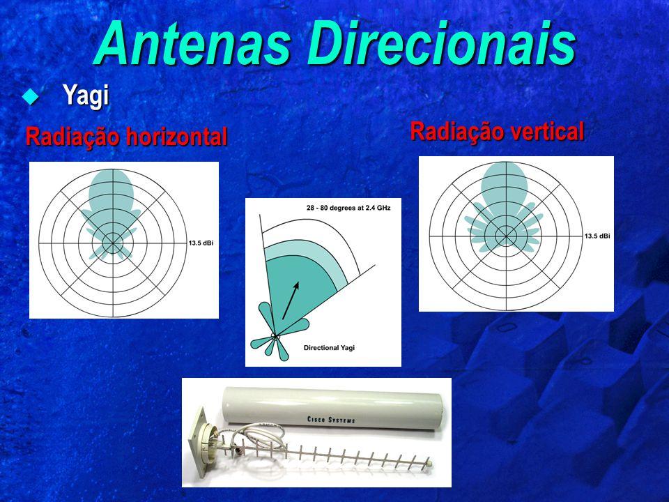 Antenas Direcionais Yagi Yagi Radiação horizontal Radiação vertical