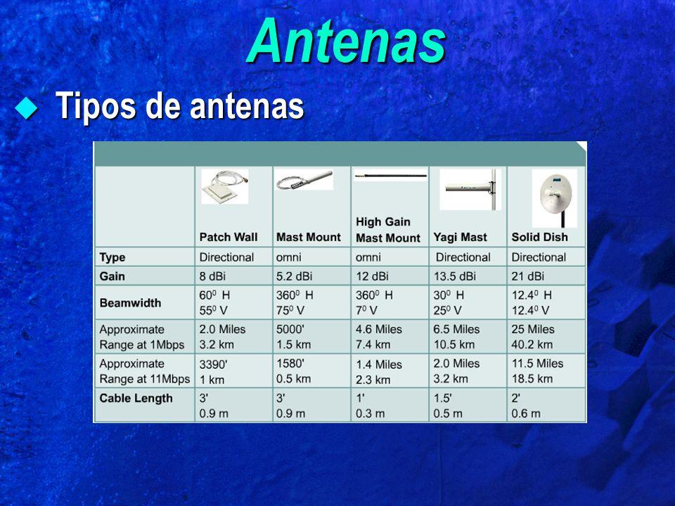 Antenas Tipos de antenas Tipos de antenas