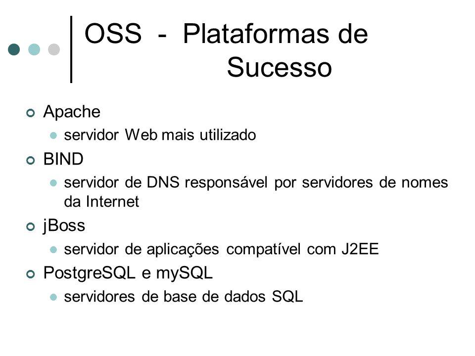 OSS - Plataformas de Sucesso Apache servidor Web mais utilizado BIND servidor de DNS responsável por servidores de nomes da Internet jBoss servidor de aplicações compatível com J2EE PostgreSQL e mySQL servidores de base de dados SQL