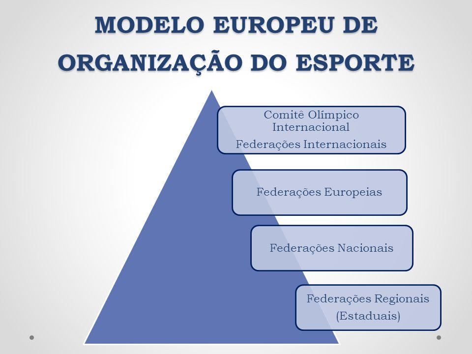 MODELO EUROPEU DE ORGANIZAÇÃO DO ESPORTE Comitê Olímpico Internacional Federações Internacionais Federações EuropeiasFederações Nacionais Federações R
