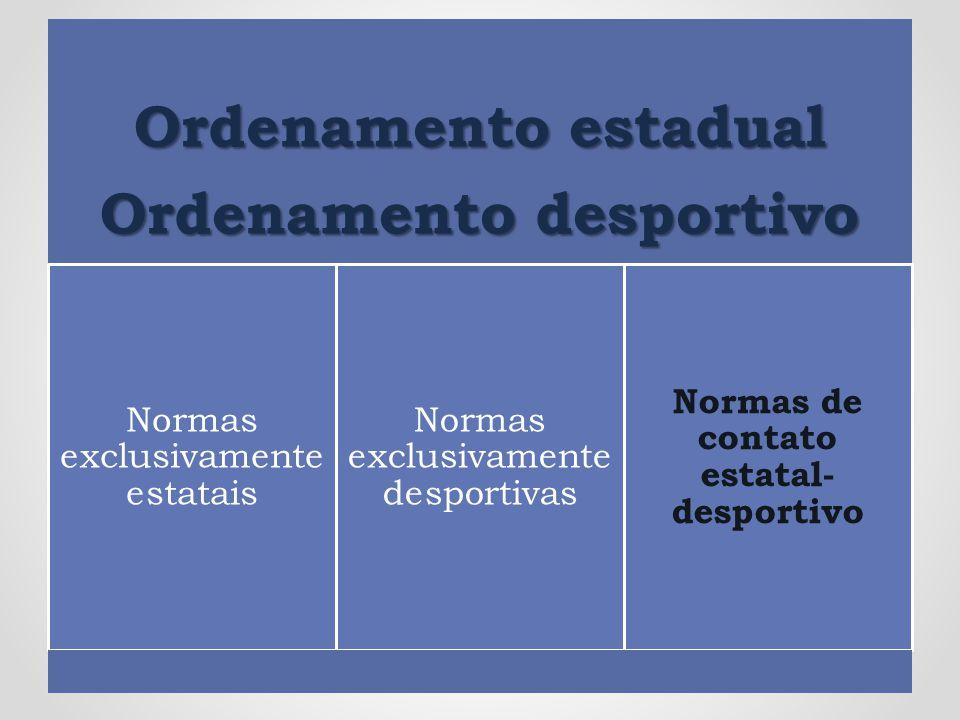 Ordenamento estadual Ordenamento desportivo Normas exclusivamente estatais Normas exclusivamente desportivas Normas de contato estatal- desportivo