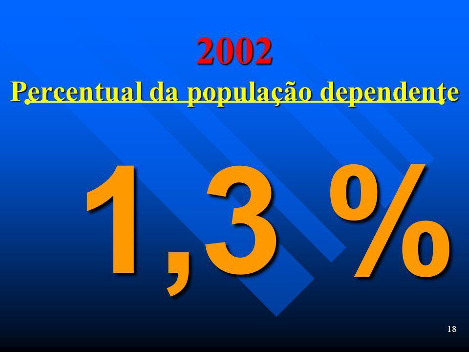 17 Cumulative U.S. Drug Arrests 1970 to 2005 39 Milhões de prisões