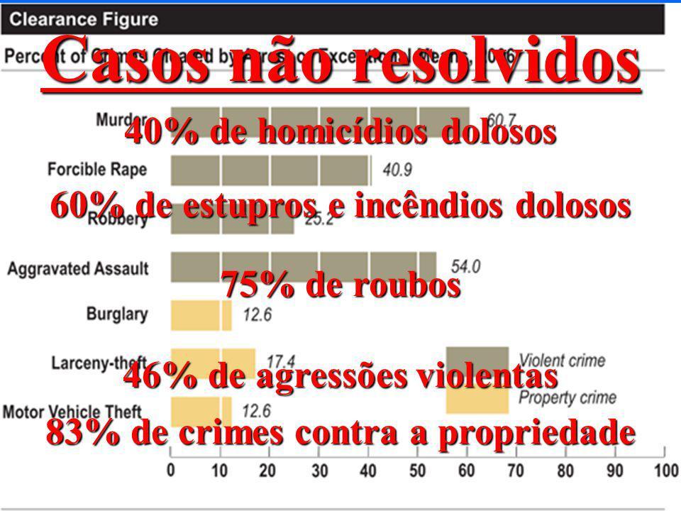 19 Percentual da população dependente --Nada mudou-- 1,3 % quando as drogas eram legais 1,3 % quando as drogas se tornaram ilegais 1,3 % após 38 anos de guerra