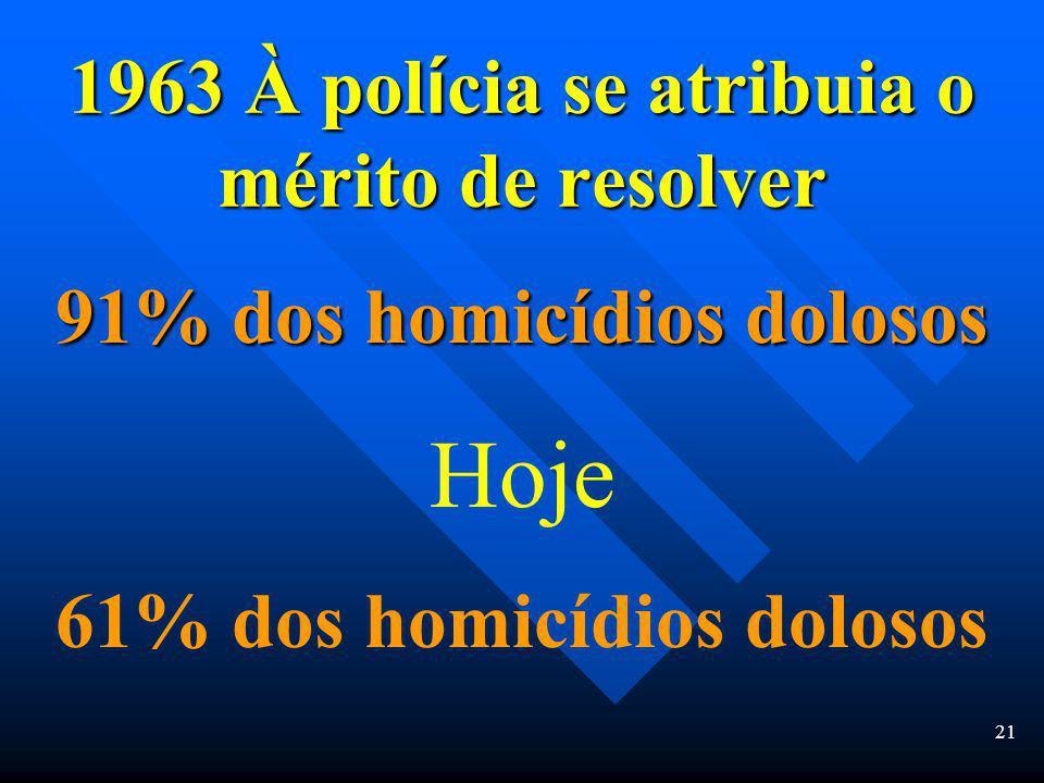 20 Clearance Rates for Violent and Property Crimes Casos não resolvidos 40% de homicídios dolosos 60% de estupros e incêndios dolosos 75% de roubos 46