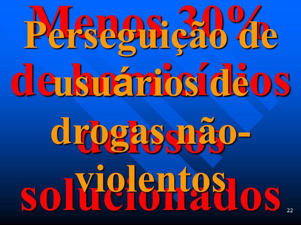 21 1963 À pol í cia se atribuia o mérito de resolver 91% dos homicídios dolosos Hoje 61% dos homicídios dolosos