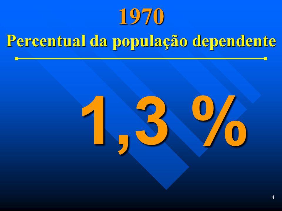 4 1970 Percentual da população dependente 1,3 %