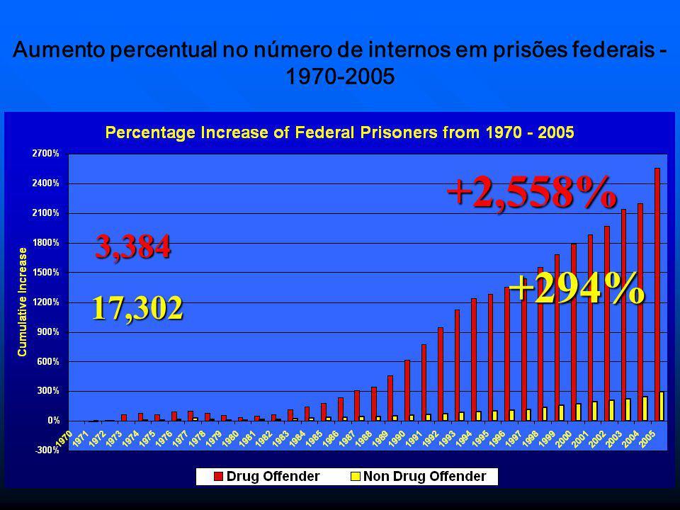40 Índice de encarceramento nos Estados Unidos em março de 2008 1.009 por 100.000 habitantes