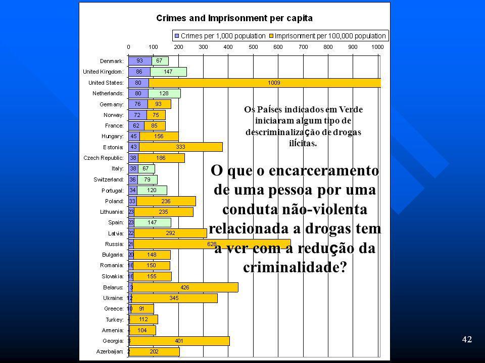 41 Aumento percentual no número de internos em prisões federais - 1970-2005 +2,558% +294% 3,384 17,302 17,302