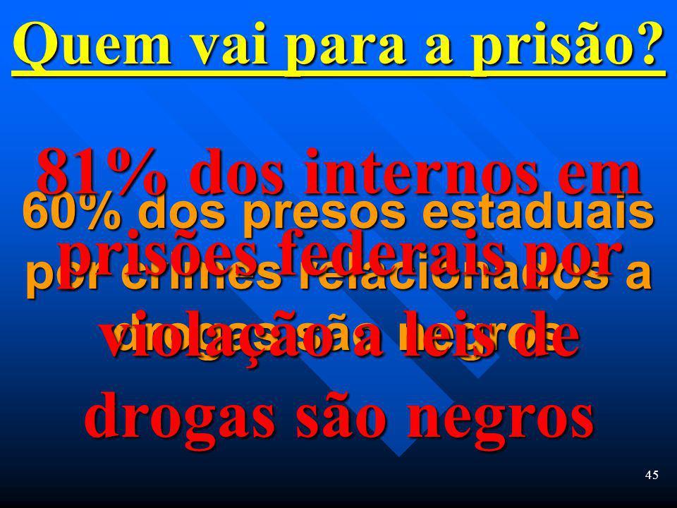 44 Quem é preso? 37% dos que são capturados por violação a leis de drogas são negros