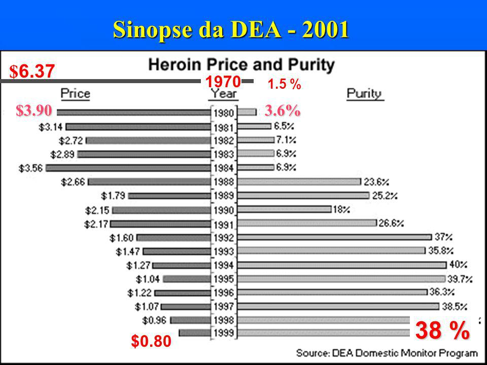 6 Problemas de droga? 1970 = Drogas leves Quase não se ouvia falar de drogas pesadas…