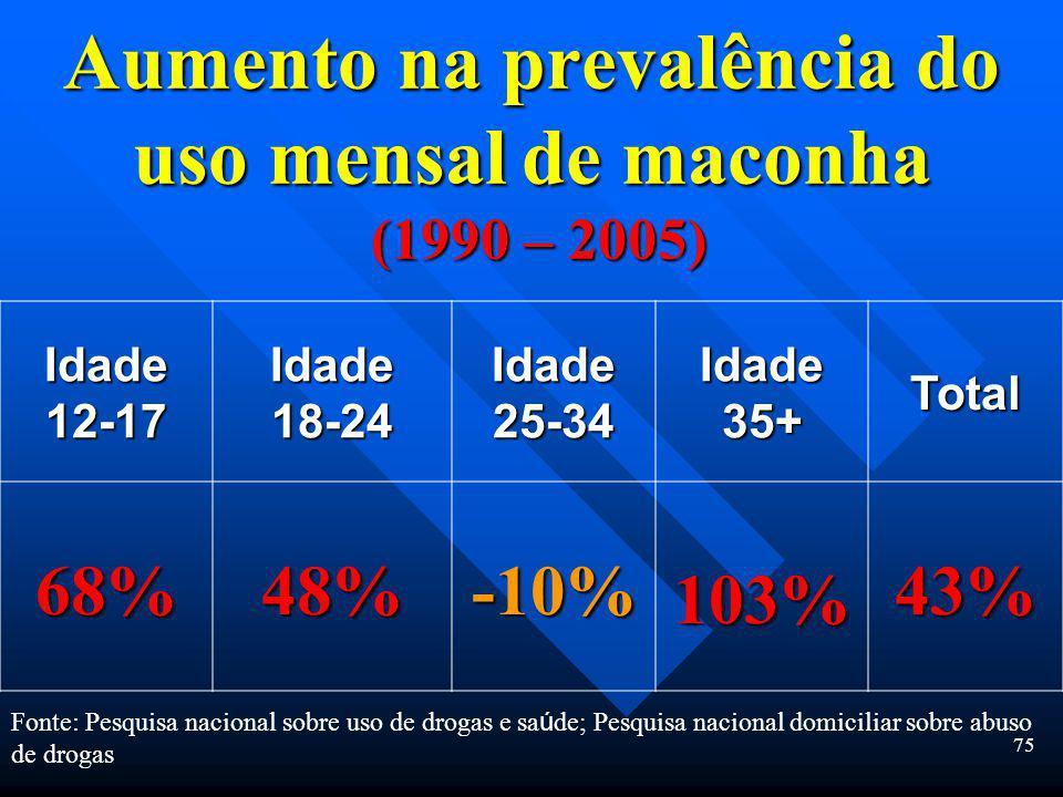 74 Prevalência do uso de qualquer droga il í cita no último mes Monitorando o futuro Prevalência do uso de drogas il í citas em 2007 8ª S é rie 10 ª S