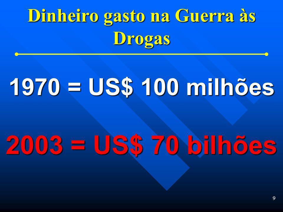 9 Dinheiro gasto na Guerra às Drogas 1970 = US$ 100 milhões 2003 = US$ 70 bilhões