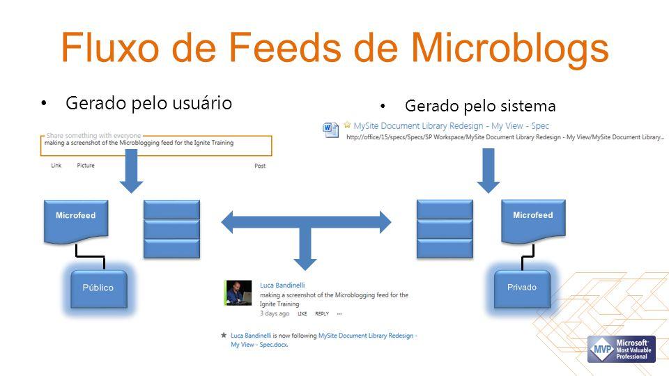 Fluxo de Feeds de Microblogs Gerado pelo usuário Gerado pelo sistema