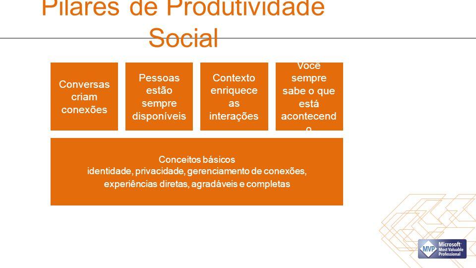 Pilares de Produtividade Social Conversas criam conexões Pessoas estão sempre disponíveis Contexto enriquece as interações Você sempre sabe o que está