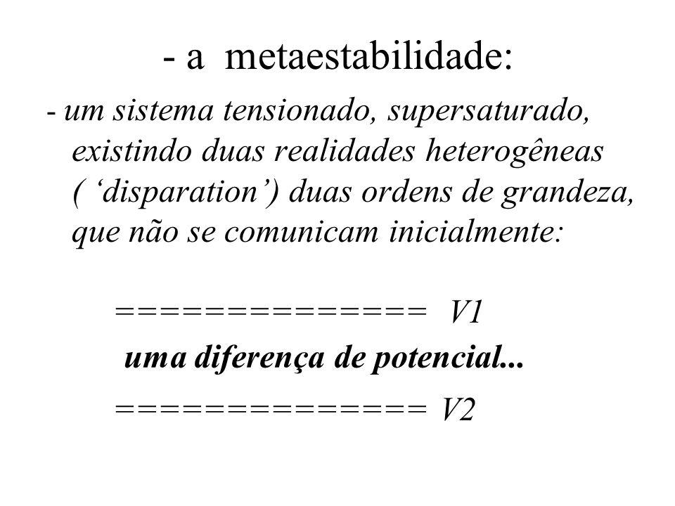 - a metaestabilidade: - um sistema tensionado, supersaturado, existindo duas realidades heterogêneas ( disparation) duas ordens de grandeza, que não se comunicam inicialmente: ============== V1 ============== V2 uma diferença de potencial...