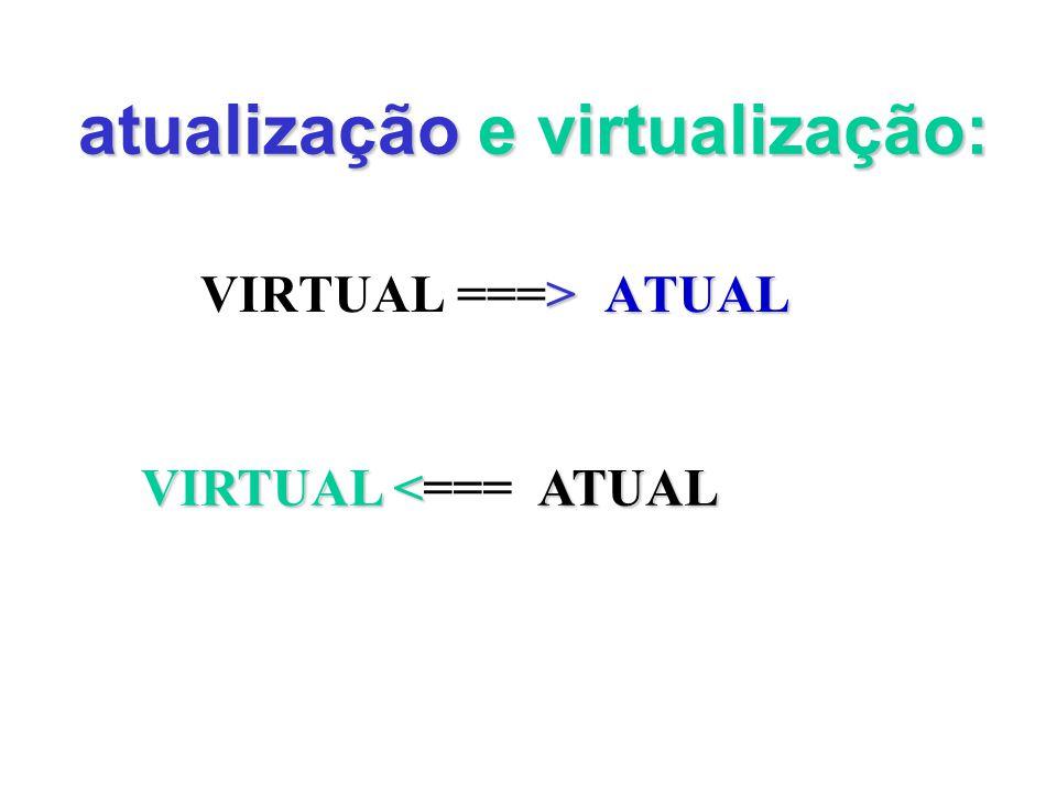 atualização e virtualização: VIRTUAL > ===> ATUAL VIRTUAL<ATUAL VIRTUAL <=== ATUAL