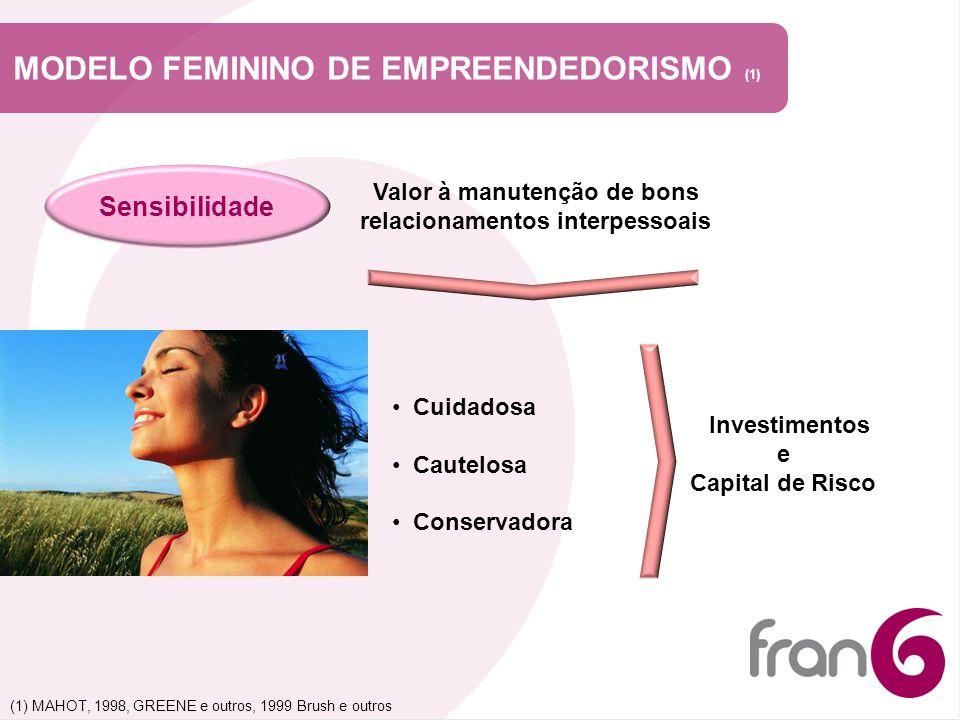 MODELO FEMININO DE EMPREENDEDORISMO (1) Sensibilidade Valor à manutenção de bons relacionamentos interpessoais Cuidadosa Cautelosa Conservadora Invest