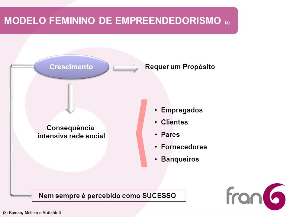 MODELO FEMININO DE EMPREENDEDORISMO (2) Crescimento Requer um Propósito Nem sempre é percebido como SUCESSO (2) Kaman, Mclean e Ardishinli Consequênci