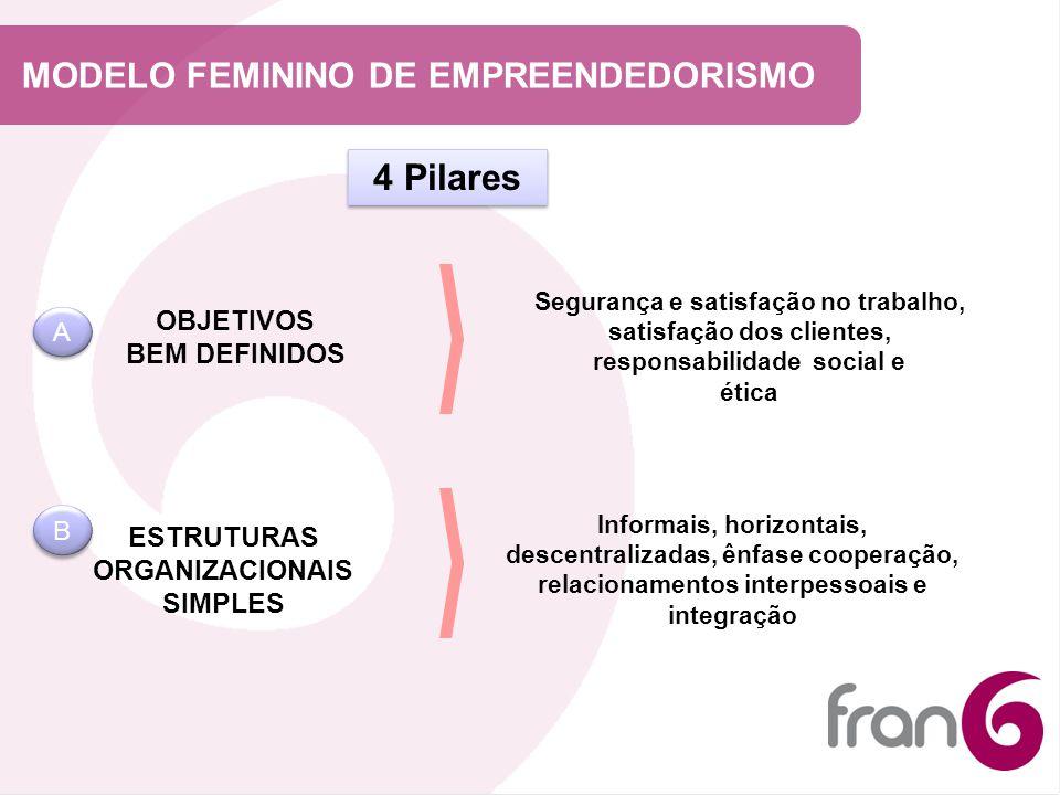 MODELO FEMININO DE EMPREENDEDORISMO OBJETIVOS BEM DEFINIDOS ESTRUTURAS ORGANIZACIONAIS SIMPLES Segurança e satisfação no trabalho, satisfação dos clie