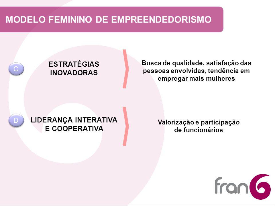 MODELO FEMININO DE EMPREENDEDORISMO ESTRATÉGIAS INOVADORAS LIDERANÇA INTERATIVA E COOPERATIVA Busca de qualidade, satisfação das pessoas envolvidas, t