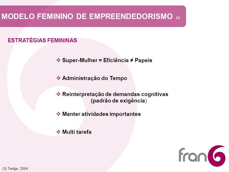 MODELO FEMININO DE EMPREENDEDORISMO (3) ESTRATÉGIAS FEMININAS Super-Mulher = Eficiência Papeis Reinterpretação de demandas cognitivas (padrão de exigê