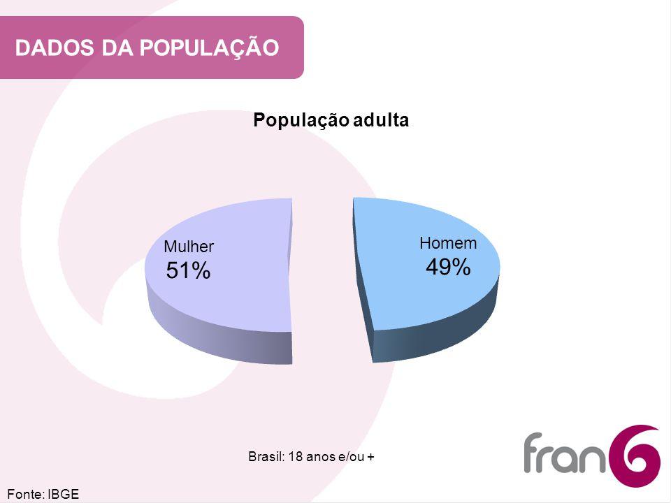 DADOS DA POPULAÇÃO Fonte: IBGE Brasil: 18 anos e/ou + População adulta