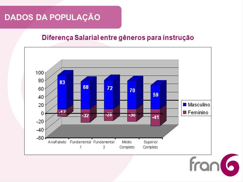 DADOS DA POPULAÇÃO Diferença Salarial entre gêneros para instrução