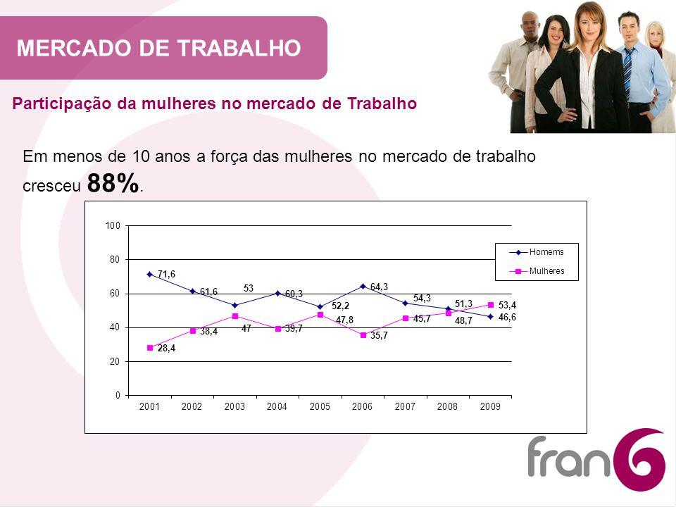 MERCADO DE TRABALHO Participação da mulheres no mercado de Trabalho Em menos de 10 anos a força das mulheres no mercado de trabalho cresceu 88%.