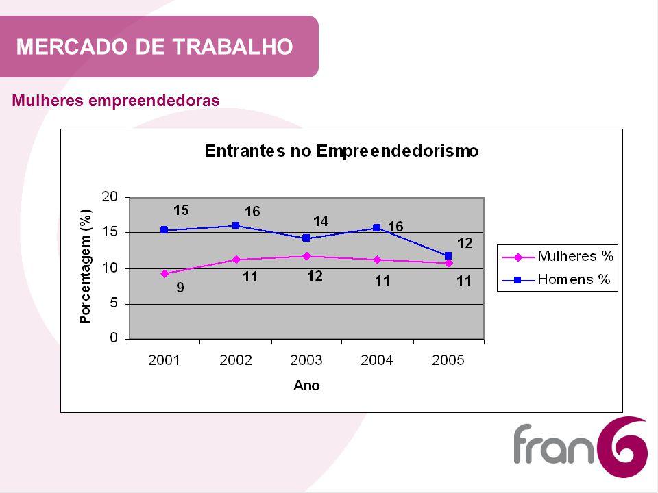 MERCADO DE TRABALHO Mulheres empreendedoras
