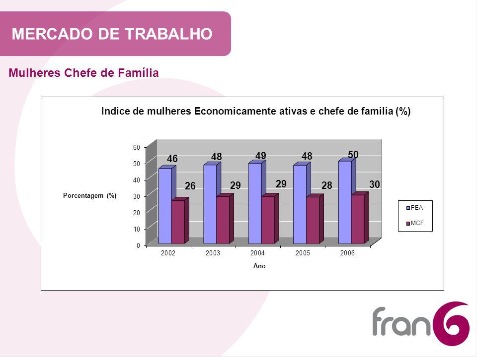 MERCADO DE TRABALHO Mulheres Chefe de Família