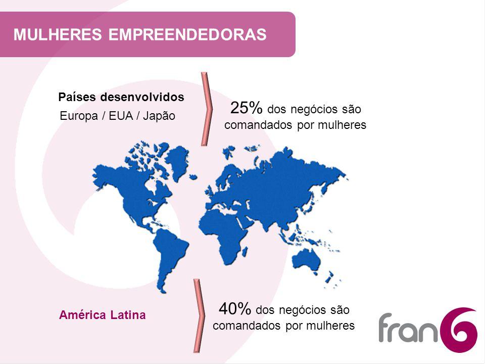MULHERES EMPREENDEDORAS Países desenvolvidos Europa / EUA / Japão 25% dos negócios são comandados por mulheres América Latina 40% dos negócios são com
