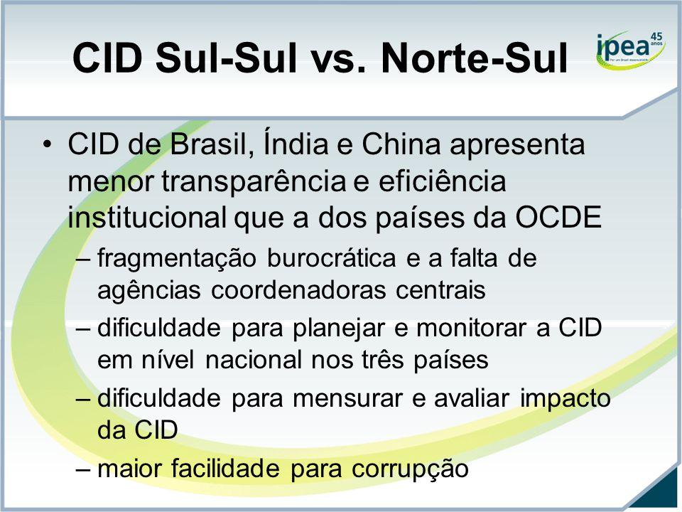 CID Sul-Sul vs. Norte-Sul CID de Brasil, Índia e China apresenta menor transparência e eficiência institucional que a dos países da OCDE –fragmentação