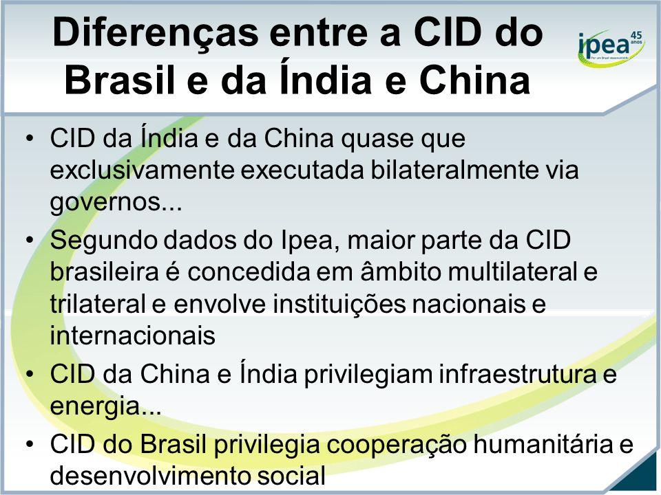 Diferenças entre a CID do Brasil e da Índia e China CID da Índia e da China quase que exclusivamente executada bilateralmente via governos...