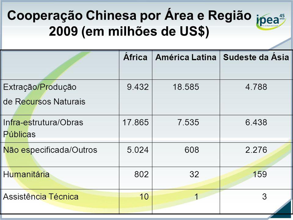 Cooperação Chinesa por Área e Região 2009 (em milhões de US$) ÁfricaAmérica LatinaSudeste da Ásia Extração/Produção de Recursos Naturais 9.43218.5854.788 Infra-estrutura/Obras Públicas 17.865 7.5356.438 Não especificada/Outros 5.024 6082.276 Humanitária 802 32 159 Assistência Técnica 10 1 3
