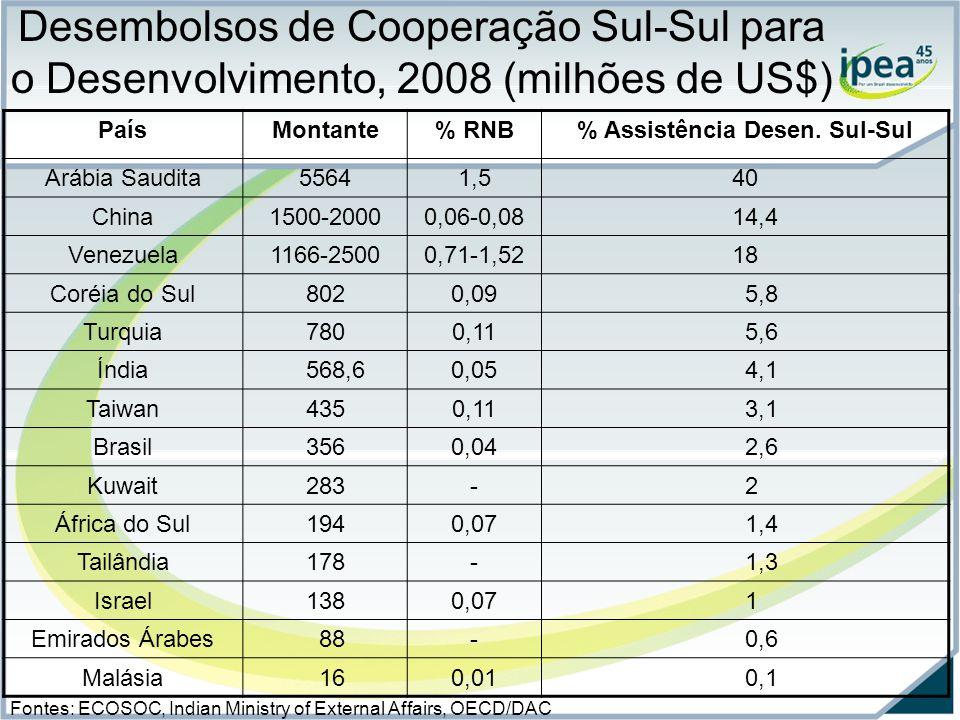 Desembolsos de Cooperação Sul-Sul para o Desenvolvimento, 2008 (milhões de US$) PaísMontante% RNB% Assistência Desen.