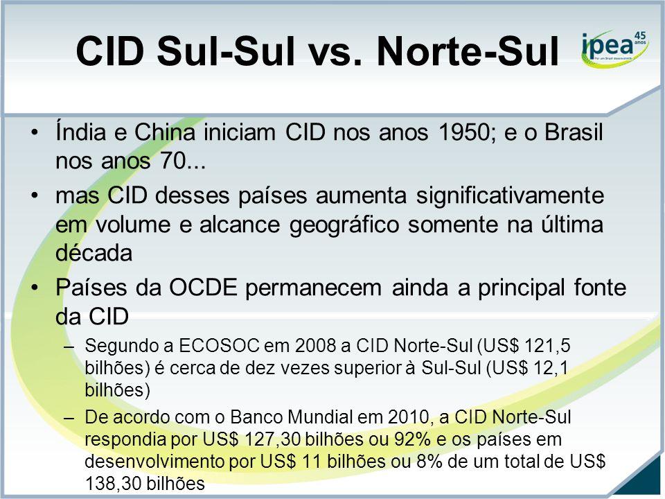 CID Sul-Sul vs.Norte-Sul Índia e China iniciam CID nos anos 1950; e o Brasil nos anos 70...