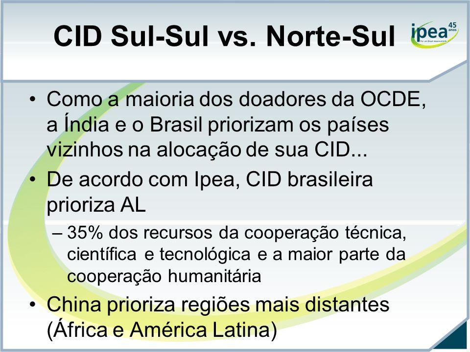 CID Sul-Sul vs. Norte-Sul Como a maioria dos doadores da OCDE, a Índia e o Brasil priorizam os países vizinhos na alocação de sua CID... De acordo com