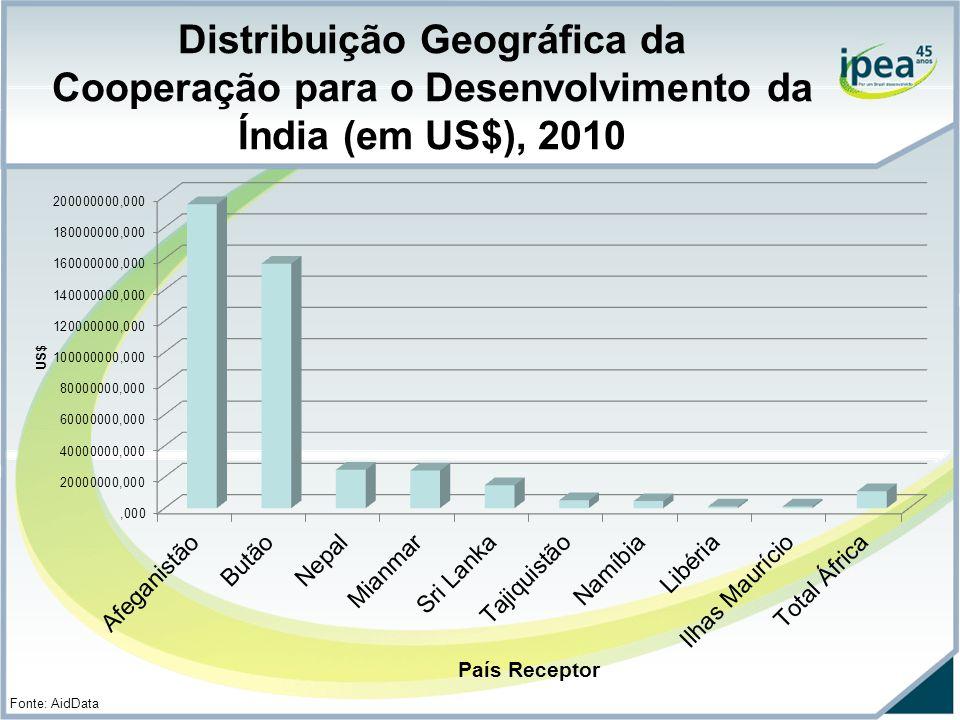 Distribuição Geográfica da Cooperação para o Desenvolvimento da Índia (em US$), 2010 Fonte: AidData