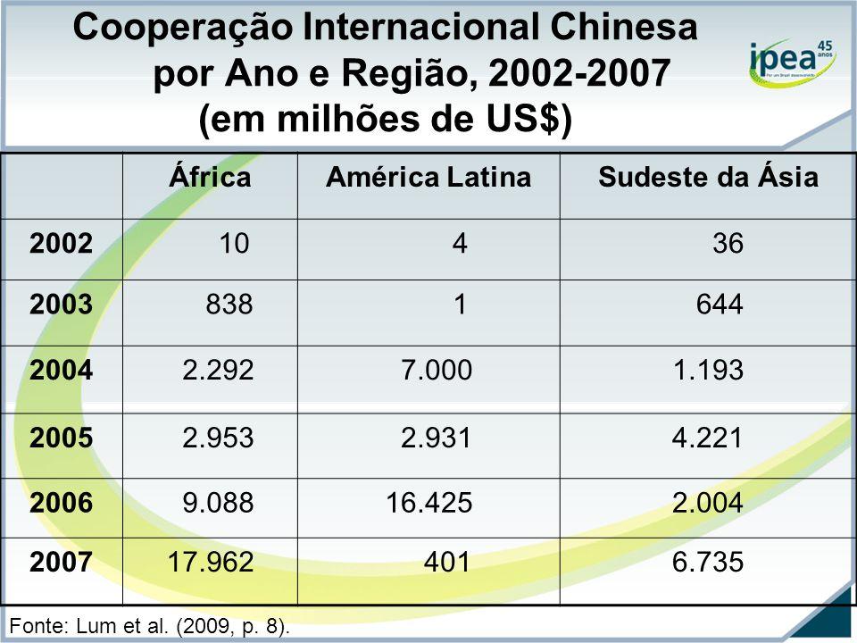 Cooperação Internacional Chinesa por Ano e Região, 2002-2007 (em milhões de US$) ÁfricaAmérica LatinaSudeste da Ásia 2002 10 4 36 2003 838 1 644 2004 2.292 7.0001.193 2005 2.953 2.9314.221 2006 9.08816.4252.004 200717.962 4016.735 Fonte: Lum et al.