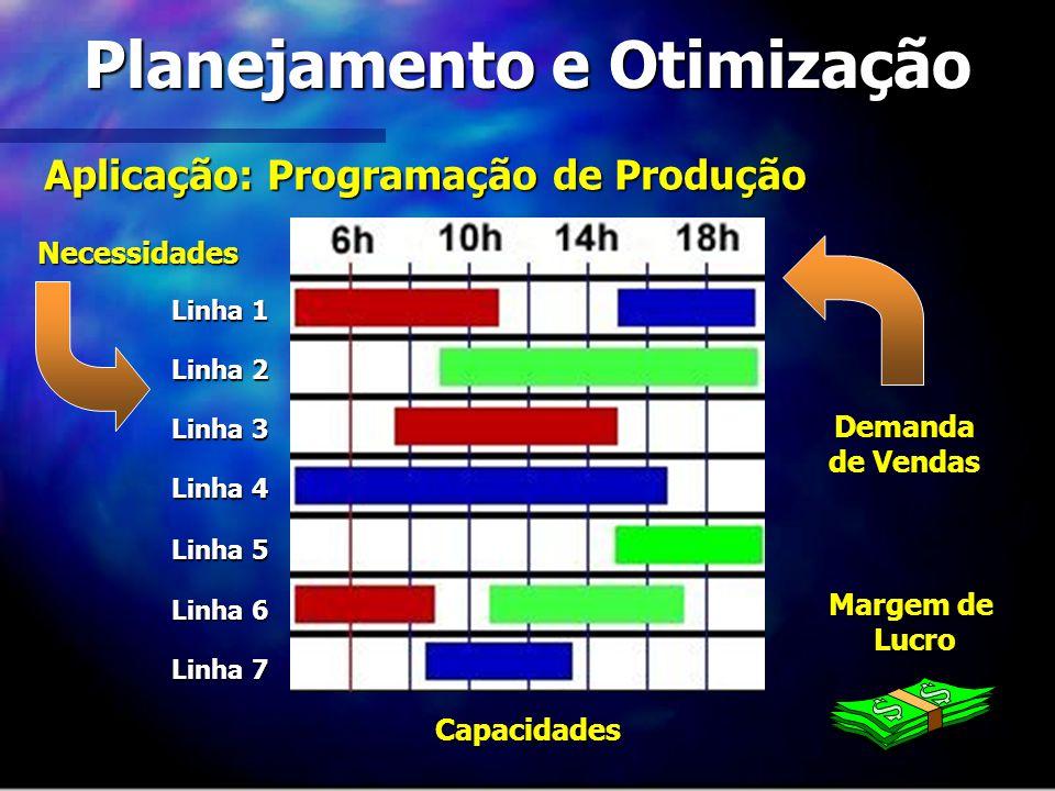 Planejamento e Otimização Aplicação: Programação de Produção Linha 1 Linha 2 Linha 3 Linha 4 Linha 5 Linha 6 Linha 7 Capacidades Necessidades Demanda