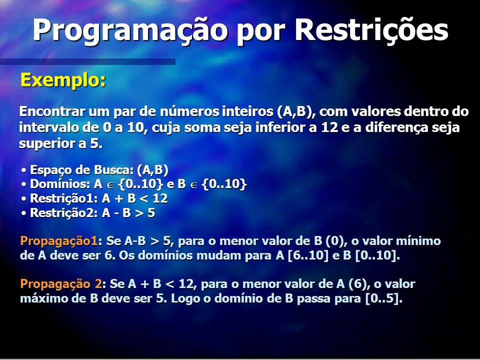 Programação por Restrições Encontrar um par de números inteiros (A,B), com valores dentro do intervalo de 0 a 10, cuja soma seja inferior a 12 e a dif