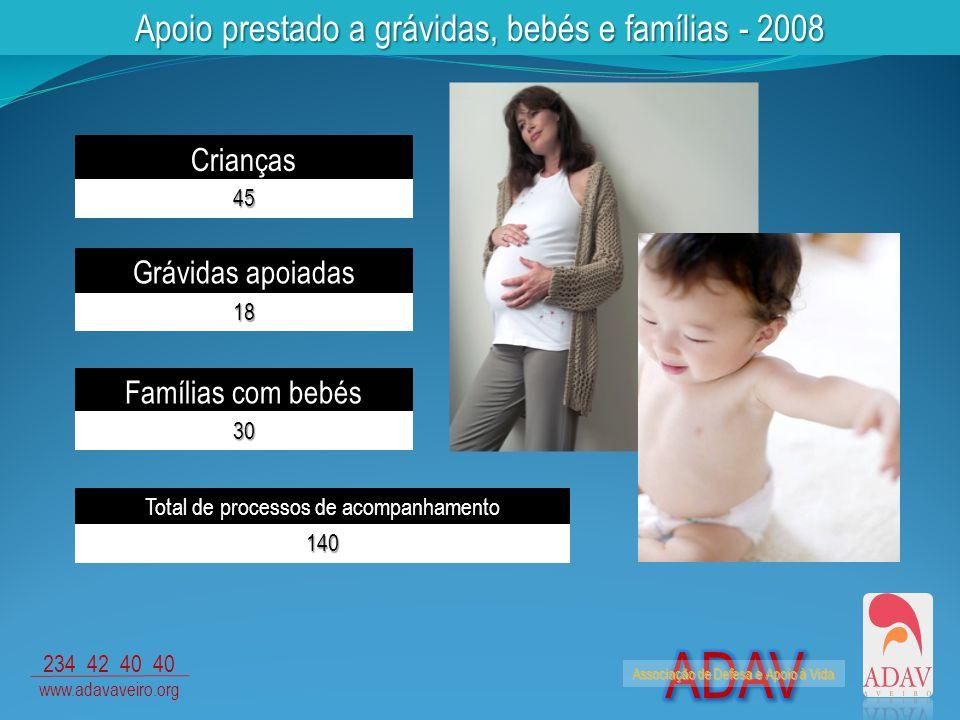 Associação de Defesa e Apoio à Vida 234 42 40 40 www.adavaveiro.org Apoio prestado a grávidas, bebés e famílias - 2008 Grávidas apoiadas 18 Famílias com bebés 30 Crianças 45 Total de processos de acompanhamento 140