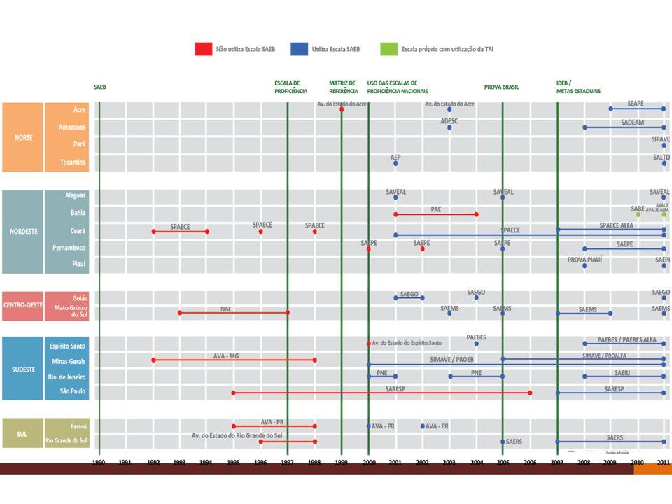 Como funciona a avaliação em larga escala?