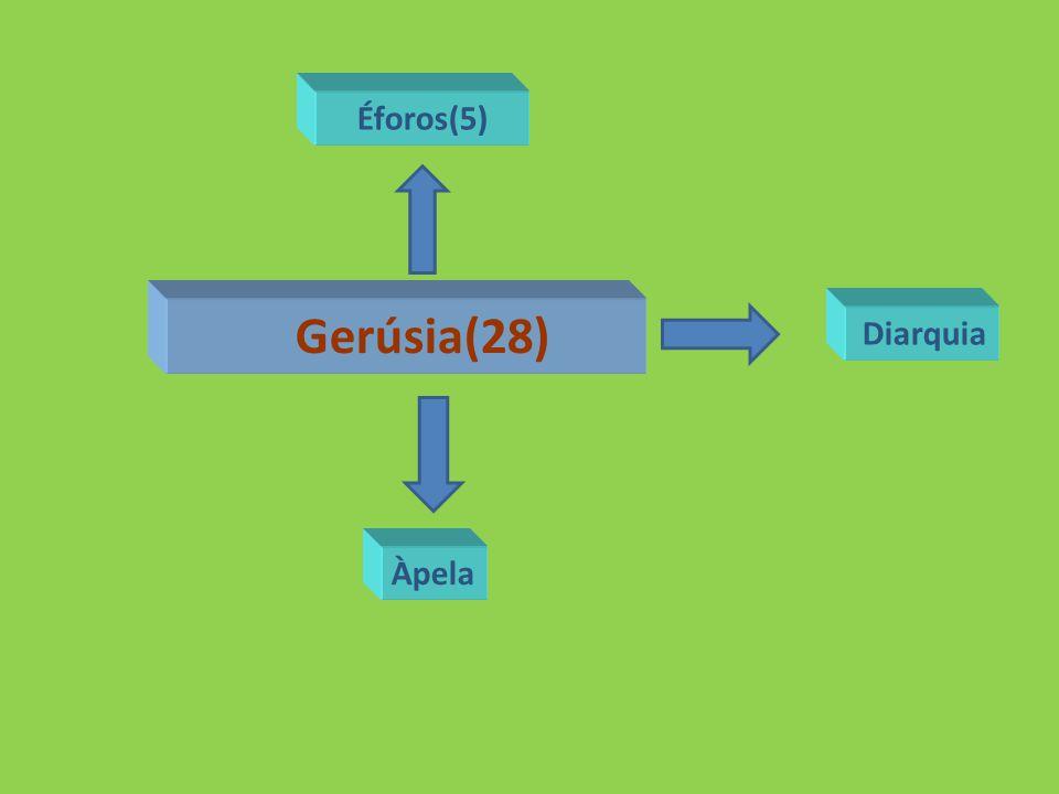 Gerúsia(28) Diarquia Àpela Éforos(5)
