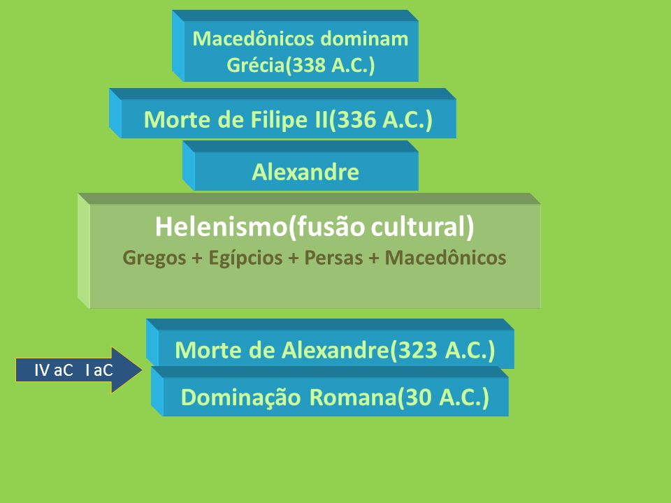 IV aC I aC Macedônicos dominam Grécia(338 A.C.) Alexandre Morte de Filipe II(336 A.C.) Morte de Alexandre(323 A.C.) Helenismo(fusão cultural) Gregos +