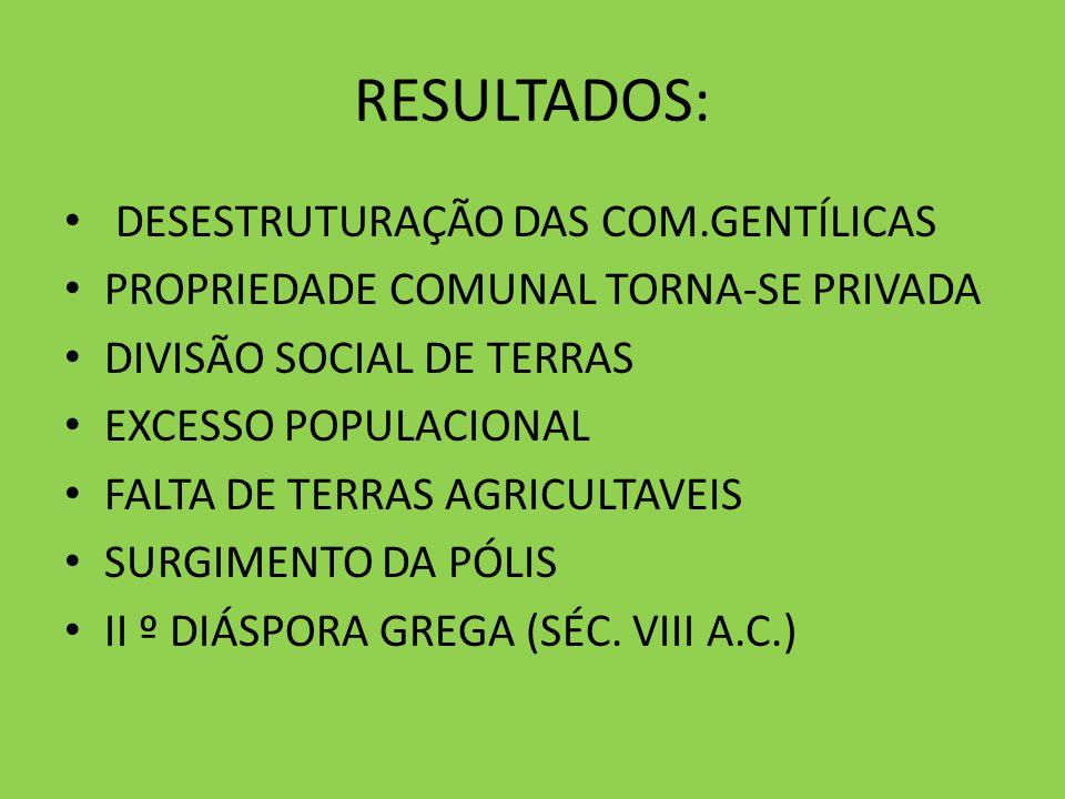 RESULTADOS: DESESTRUTURAÇÃO DAS COM.GENTÍLICAS PROPRIEDADE COMUNAL TORNA-SE PRIVADA DIVISÃO SOCIAL DE TERRAS EXCESSO POPULACIONAL FALTA DE TERRAS AGRI