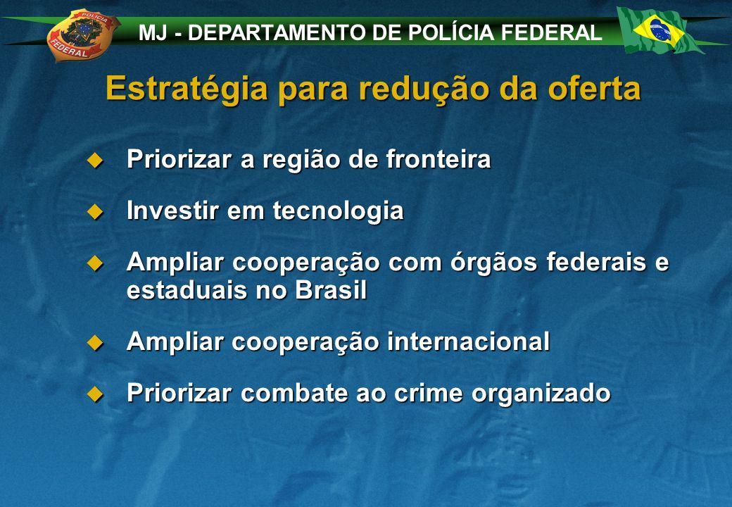 MJ - DEPARTAMENTO DE POLÍCIA FEDERAL Estratégia para redução da oferta Priorizar a região de fronteira Priorizar a região de fronteira Investir em tec
